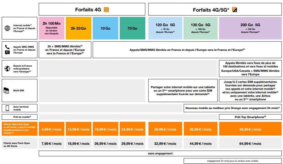 Forfait Orange - Orange se met à jour avec un catalogue de forfaits sans engagement